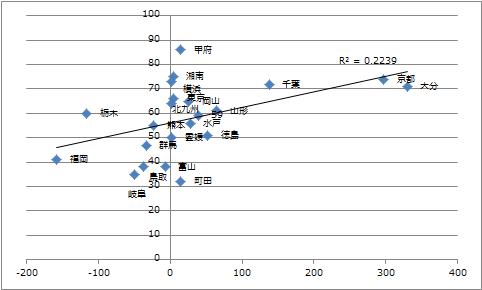 勝ち点対当期純利益(J2 2012)