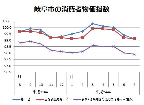 岐阜市の消費者物価指数(平成24年8月分)