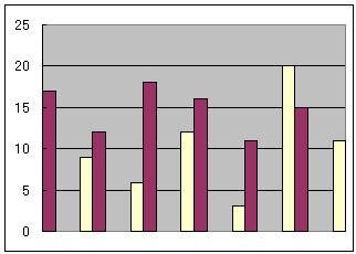 Excelの棒グラフ