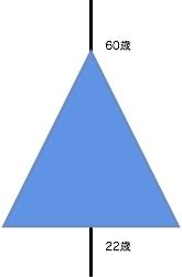 企業のピラミッド構造から組織の特性を考えてみる