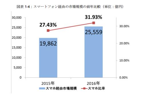 スマートフォン経由の市場規模の前年比較