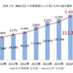 BtoC-EC の市場規模および EC 化率の経年推移