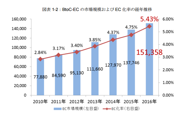 ネット販売の市場規模とEC化率の動向を調べてみました(2017年版)