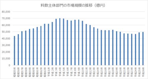 料飲主体部門の市場規模の推移