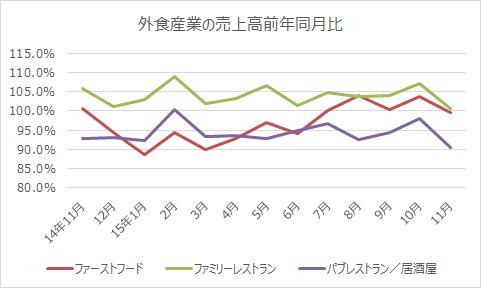 外食産業の売上高前年同月比
