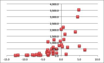 岐阜県市町村別の人口密度・人口増減率の関係