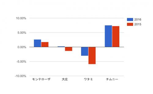 居酒屋業界_営業利益率