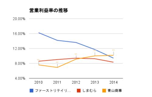 営業利益率(FR・しまむら・青山商事)