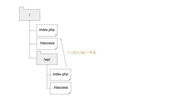Wordpress関連のファイル構成