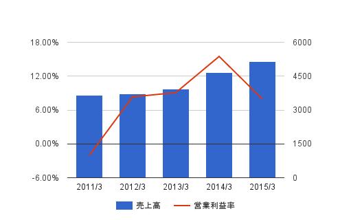日本通信はもっと評価されて良いと思う。今後の経営戦略を分析する
