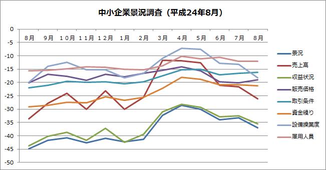 中小企業月次景況調査(平成24年8月)