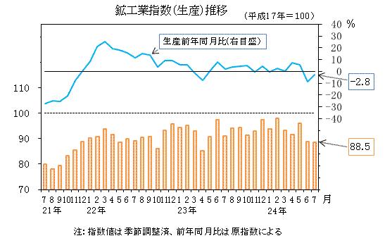 岐阜県の鉱工業生産指数(平成24年7月分)