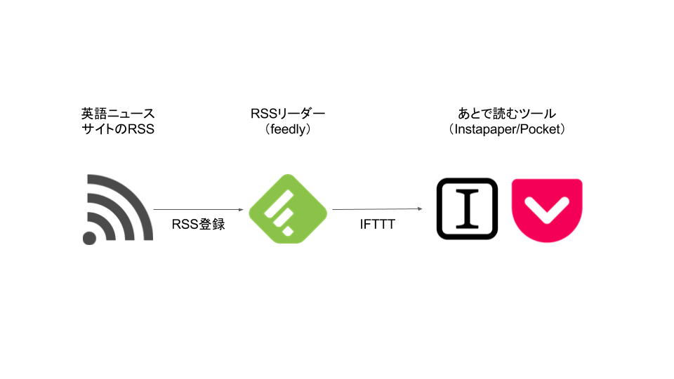RSS→feedly→Instapaper