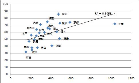 勝ち点対人件費(J2 2012)