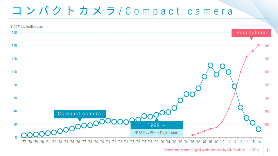 コンパクトカメラの台数激減。これからのカメラは何を買うべきか