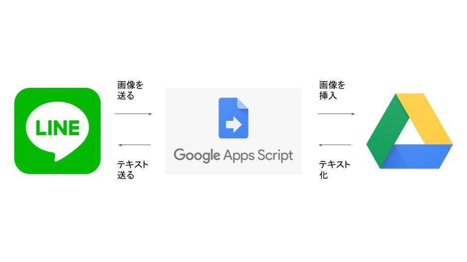 GoogleAppsScriptとLINE Botで自分用の「文字起こし君」を作ってみた