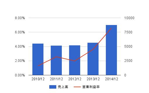 日本の空き家は10%以上ある。今後の地方都市はどうなっていくのだろう