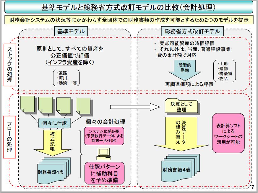 公会計モデル