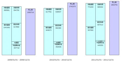 財務諸表(サントリー)