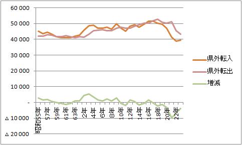 岐阜県の人口減少と流出が進んでいる件について