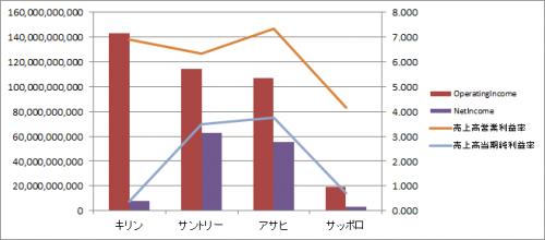 ビール会社(売上・利益比較)