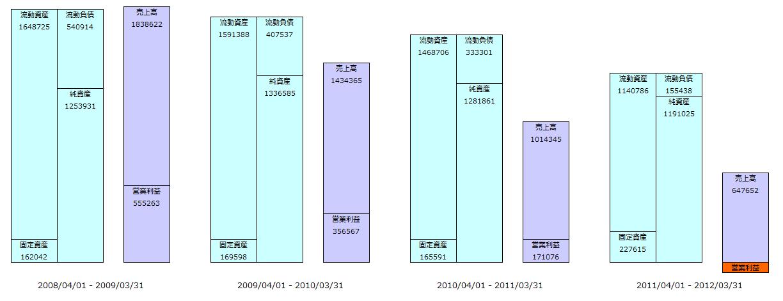 任天堂の売上高が4年で3分の1になっていてびっくりした