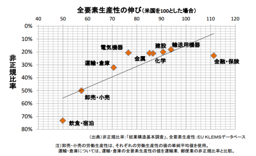 業界別の非正規雇用率と生産性の関係