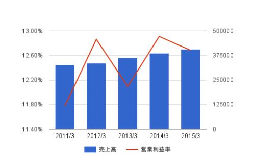 NRI 2011-2015