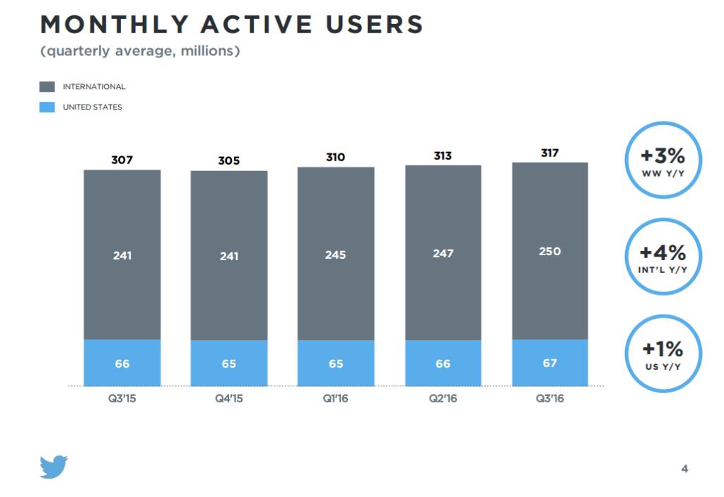 Twitterのユーザー数は本当に減っているのか?調べてみた