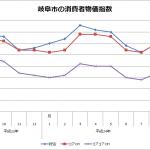 岐阜市の消費者物価指数(平成24年9月)