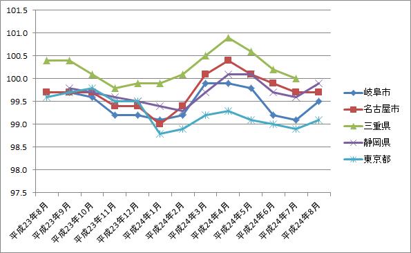 東海三県の消費者物価指数を比較する