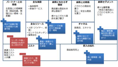 成城石井のビジネスモデル
