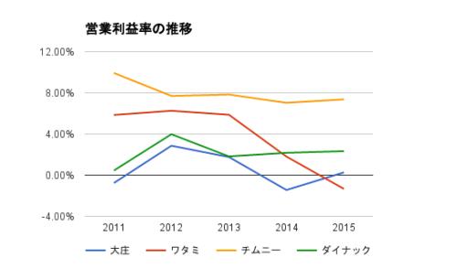 居酒屋業界の営業利益率の推移