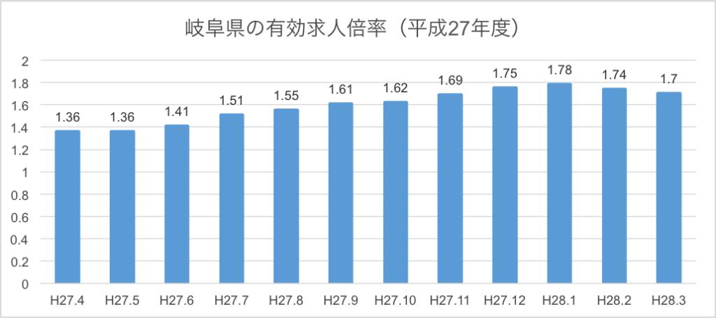 岐阜県の有効求人倍率は全国2位!「売り手市場」で採用するには会社PRが必要