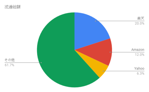 Eコマースの流通総額シェア