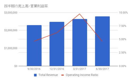 Netflix Income Quarterly