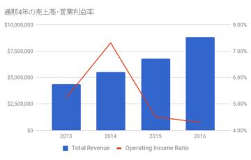 Netflix Income