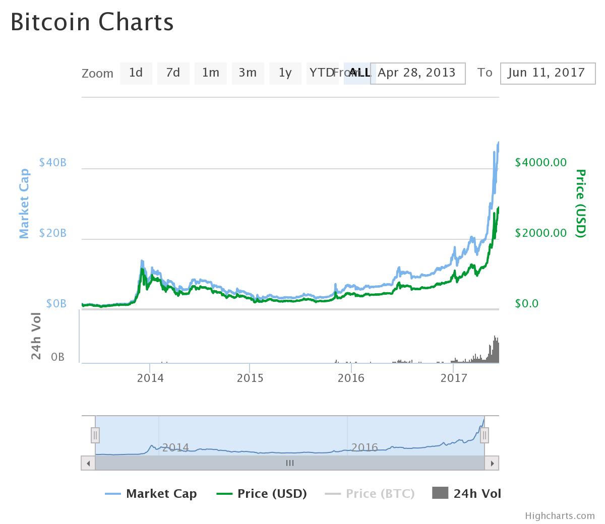 ビットコインなど仮想通貨の価格が急騰。仮想通貨は今後どうなる