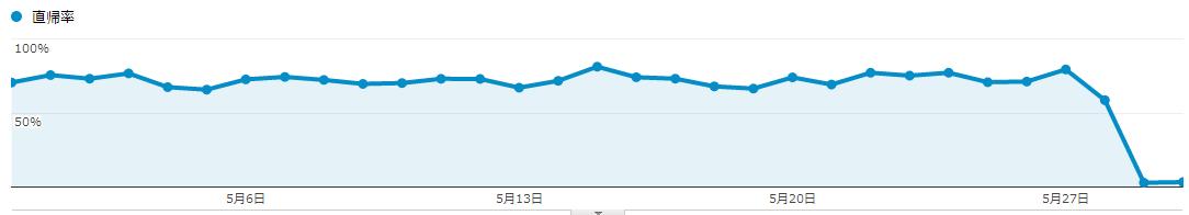 直帰率や訪問別PVが劇的に改善した。ブログのランディングページを考える