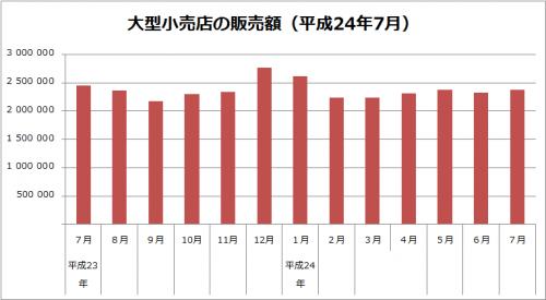 大型小売店販売額(平成24年7月)