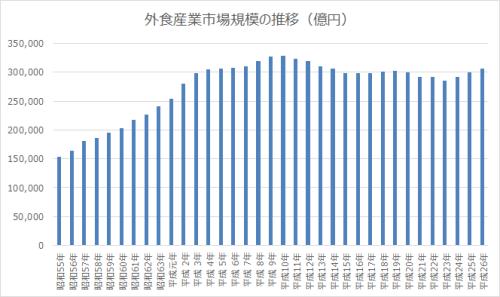 外食産業市場規模の推移