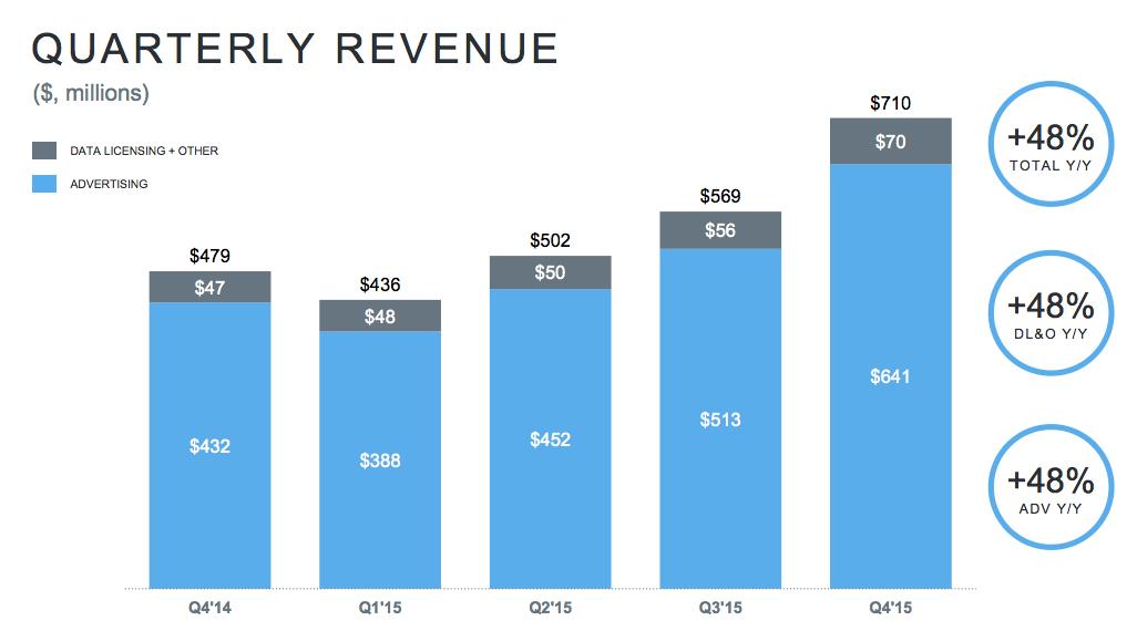 ツイッターがQ4決算を発表。売上が伸びたけど赤字である理由