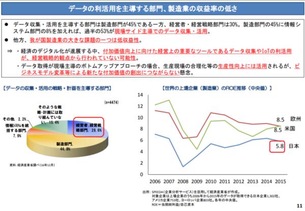 データの利活用を主導する部門、製造業の収益率の低さ