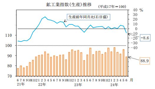 岐阜県の鉱工業生産指数(6月分)