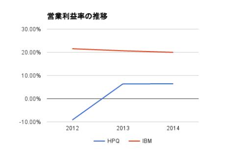 hp-ibm-margin
