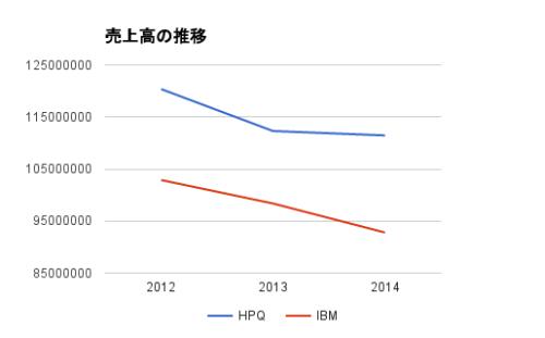 hp-ibm-sales
