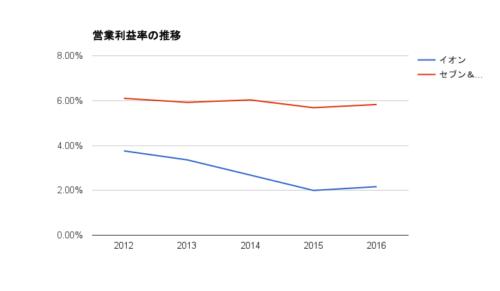 総合スーパー営業利益率