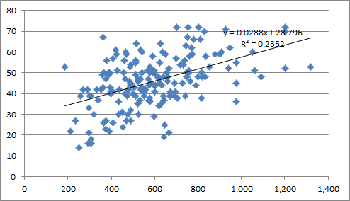 Jリーグの過去10年における選手年俸と勝ち点の関係