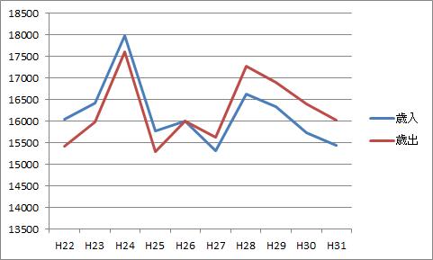 富津市の財政破綻の恐れについて、気になる数字を調べてみた