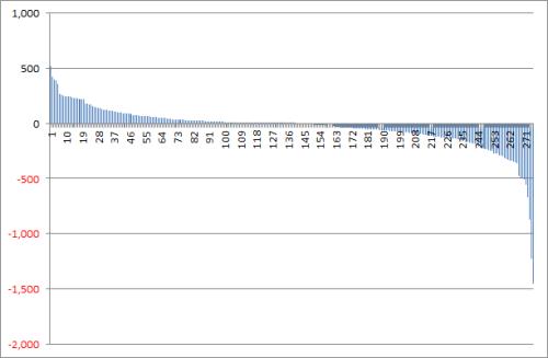 Jクラブの営業利益(損失)(2005-2012)